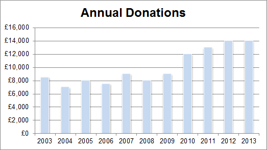 Annual Donations